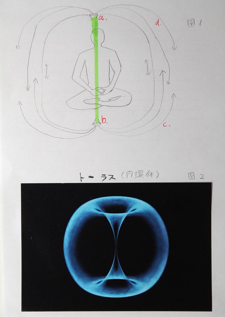 構造 トーラス 世界はトーラス構造でできている